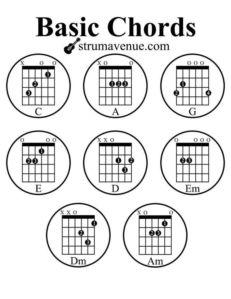 Basic guitar chords (C,A,G,E,D,Em,Dm,Am)