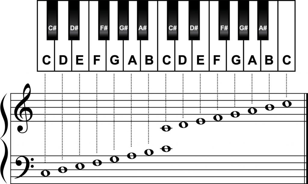 piano and standard notation