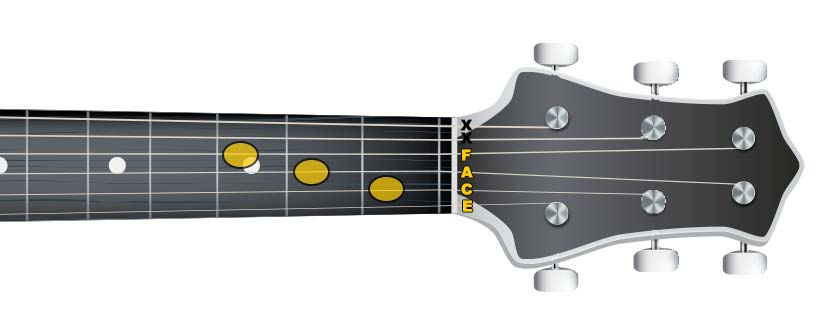 guitar fmaj7