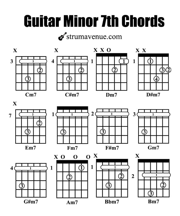 How To Play The Wonderful Guitar 7th Chords With Charts Place your 3rd finger on the 10th fret of the d string. play the wonderful guitar 7th chords
