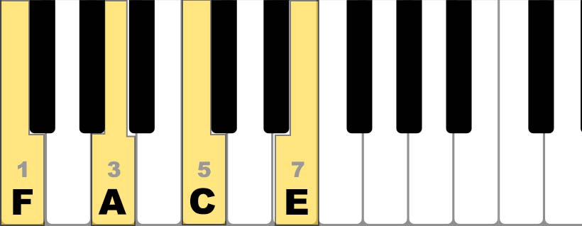 piano fmaj7